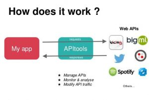 What is SMS API integration